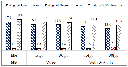 Fig. 7 Increased CPU loads when using face following during a video conference (value shown in times higher than the baseline).