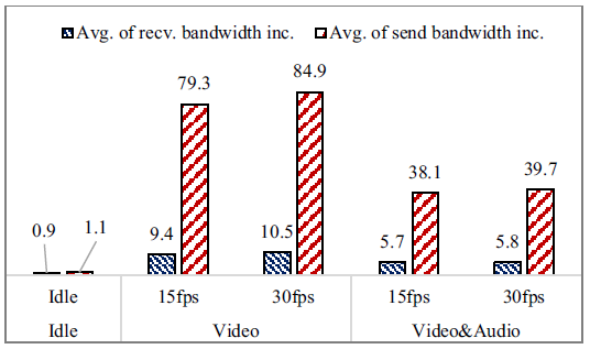 Fig. 8 Increased bandwidth requirement when using face following during a video conference (value shown in times higher than the baseline).
