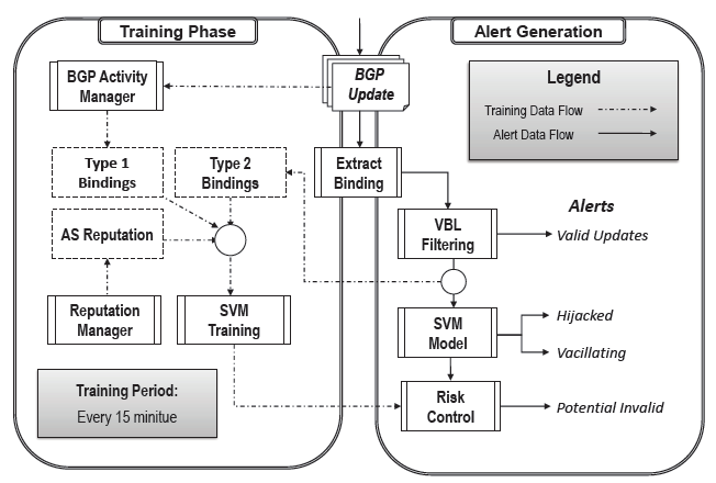 Fig. 3. AS-CRED Alert Generation Process