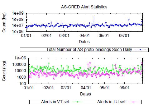 Fig. 8. Alert Generation Statistics