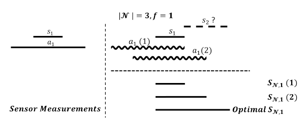 Fig. 2. An example showing that if attacker (sinusoid) has not seen all intervals then she has no policy that guarantees fusion interval is maximized