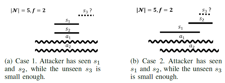 Fig. 3. Examples of the two cases of Theorem 1. Attacked intervals are indicated by sinusoids.