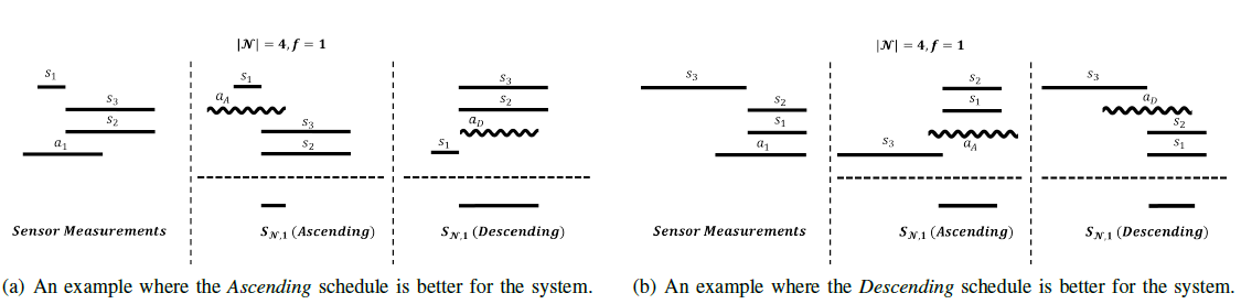 Fig. 5. Two examples that show that neither schedule is better in all situations. The first column shows the measurements by the sensors, including the attacked one. The other columns contain the intervals sent to the controller, and the corresponding fusion interval.