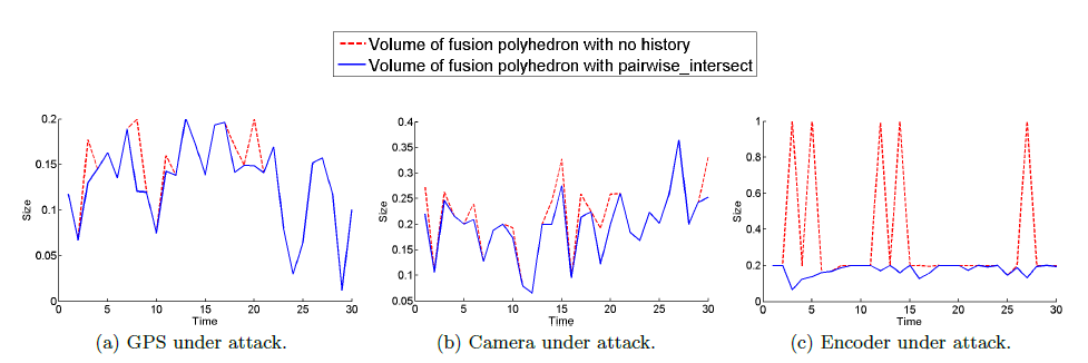 Figure 6: Sizes of velocity (ONLY) fusion intervals for each of the three simulated scenarios; Dashed line - volume of the fusion polyhedra when measurement history is not considered, Solid line { volume of the fusion polyhedra obtained using pairwise_intersect.
