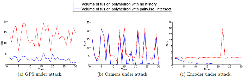 Figure 7: Sizes of fusion polyhedra of velocity and position for each of the three scenarios simulated; Dashed line - volume of the fusion polyhedra when measurement history is not considered, Solid line - volume of the fusion polyhedra obtained using pairwise_intersect.