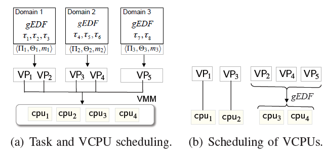 Fig. 1: Compositional scheduling on a virtualization platform.