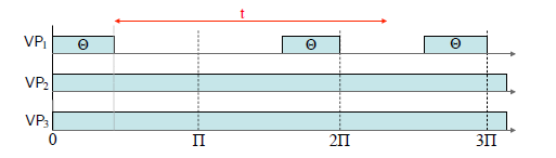 Fig. 2: Worst-case resource supply pattern of μ = (Π,Θ,m).