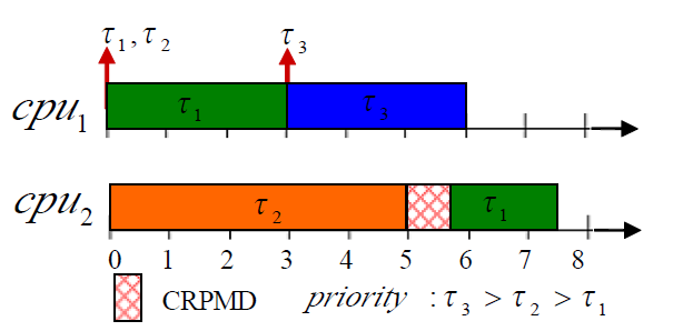 Fig. 3: Cache-related overhead of a task-preemption event.