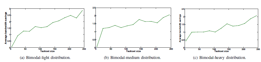 Fig. 9: Average resource bandwidth saved with different task utilization.
