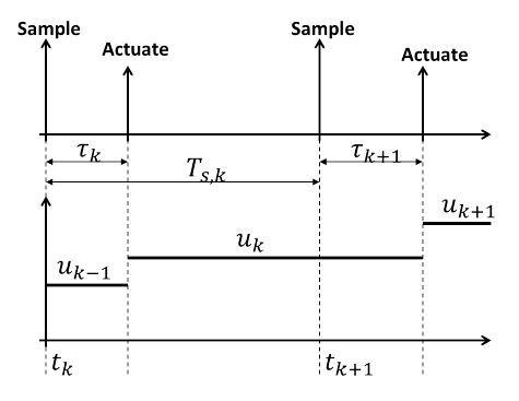 Figure 1: Scheduling sampling and actuation.