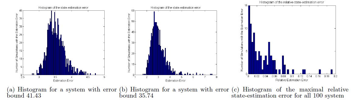 Figure 2: Simulation results for 1000 runs of 100 randomly selected systems with n = 10 states and p = 5 sensors.