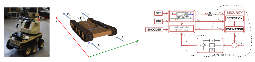 Figure 4: LandShark unmanned ground vehicle; (a) The vehicle; (b) Coordinate system and variables used to derive the model; (c) Control system diagram used for cruise control.