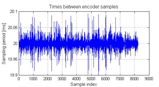 Figure 7: Times between consecutive left en-coder measurements.