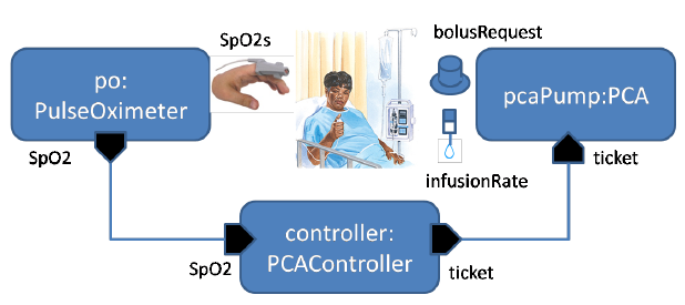 Figure 1 PCA closed-loop system overview