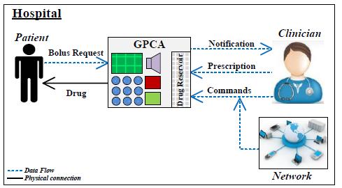 Figure 2: GPCA Device