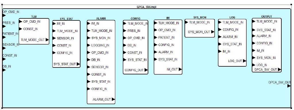 Figure 5: GPCA Software Architecture