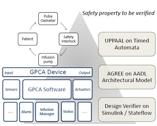 Figure 6: Multi-model verication