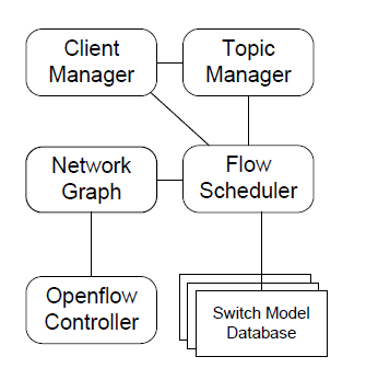 Fig. 3: Global Resource Manager Architecture