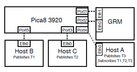 Fig. 5: Network Layout