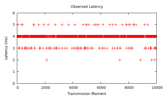 Fig. 8: Latency bounds for ST3 when PT1 and PT2 are malfunctioning