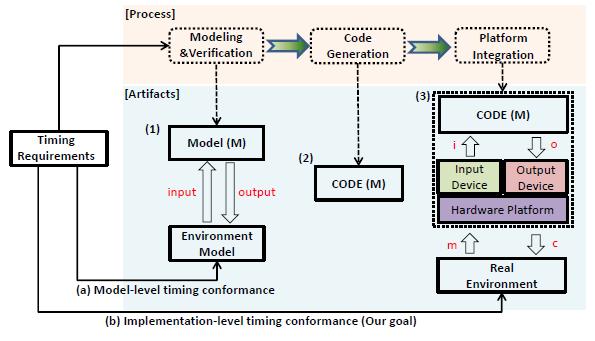 Fig. 1. The goal of the testing framework in the model-based implementation.