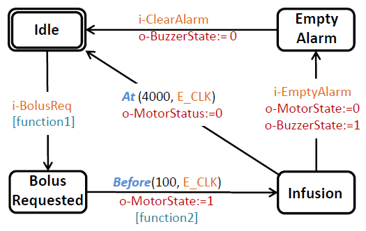 Fig. 2. The example Stateflow model for infusion pump software