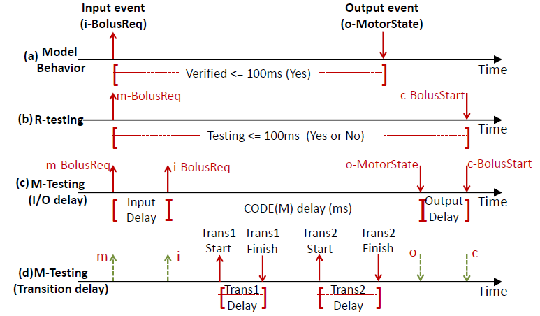 Fig. 3. The illustration of the timing testing in the R-M testing framework