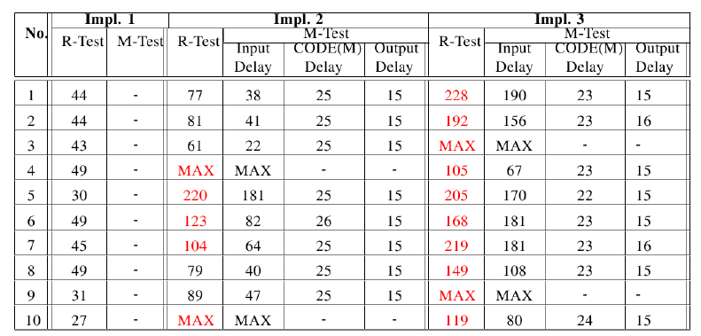 Table I. Testing results: measured time-delays for the bolus request scenario in req1.
