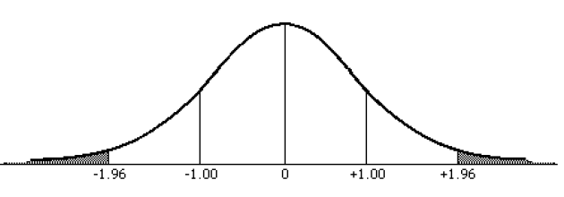 Figure 4: Normal distribution curve at 95% confidence level