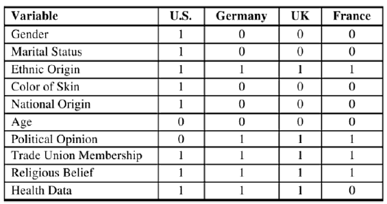 Table 2: Prohibited variables in the countries (Jentzsch 2007)