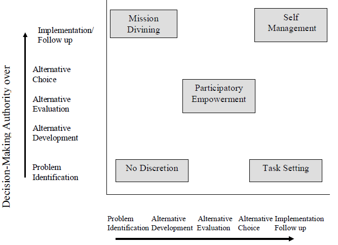 Figure 3.1: The Employee Empowerment Grid