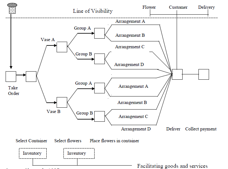Figure 4.2: Sub-processes of the Service Delivery Process