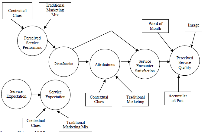 Figure 4.8: A Model of Service Encounter Evaluation