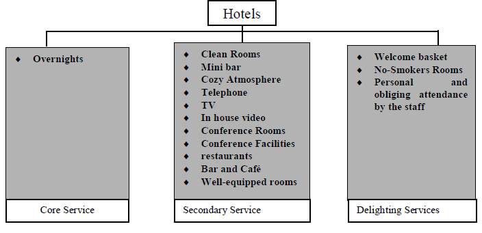 Figure 7.1: Core, Secondary and Delighting Service in Hotels
