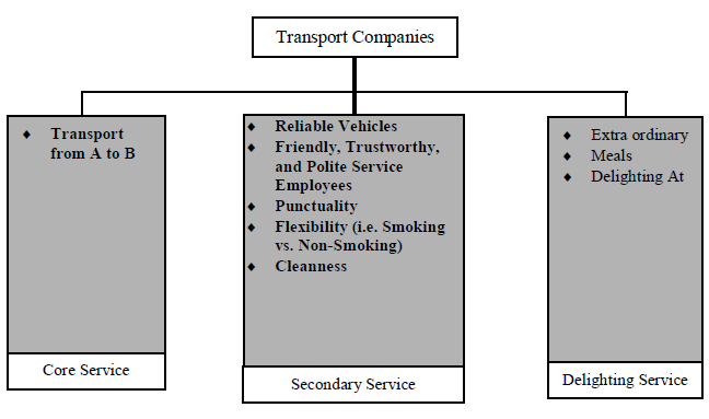 Figure 7.3: Core, Secondary and Delighting Service in Transport Companies