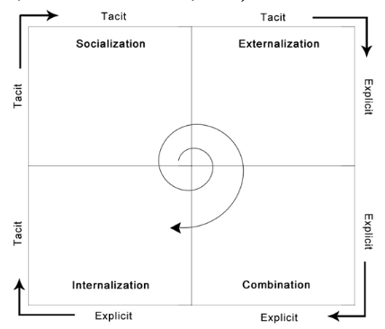Figure 2.1 The SECI Model (Nonaka 1991;1994; Nonaka & Konno, 1998; Nonaka et al., 2000; Nonaka & Toyama, 2003)