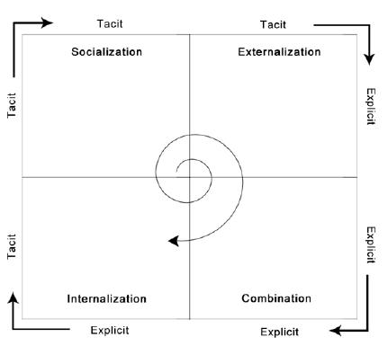 Figure 2.1 ( The SECI Model, p.23)