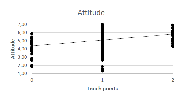 Figure 3: Correlation between touch point exposure and attitude