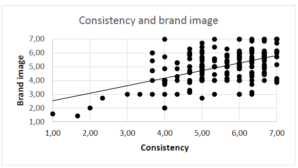Figure 6: Correlation between perceived consistency and brand image