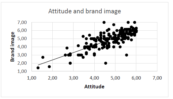 Figure 7: Correlation between attitude and brand image