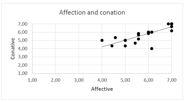 Figure 8: Correlation between affection and conation in the three component attitude model