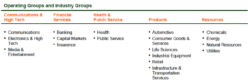 Figure 3. Accenture's Operating and Industry Groups, Source: Fact Sheet Q1 Fiscal 2010