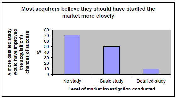 Fig 2.1 Most of acquirers believe that should have studied the market more closely