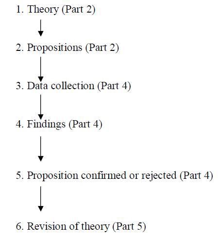2.6 Fig. Deductive model