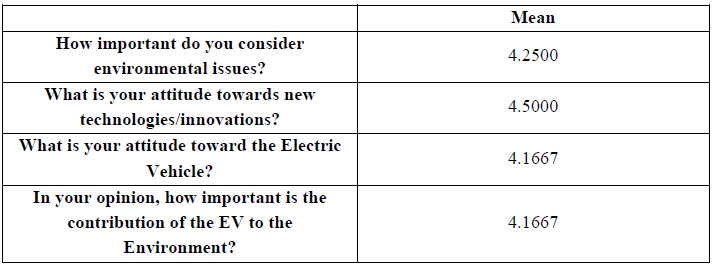 Figure 23: Perceiving the EVs contribution to the environment by participants who were not willing to purchase the EV