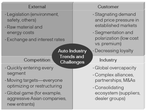 Figure 6: Global trends and challenges in the automotive industry (Schwarz, 2008)