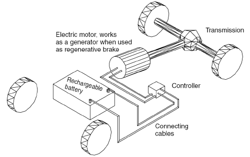 Figure 7: Concept of the Electric Vehicle (Larminie & Lowry, 2003)