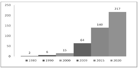 Figure 8: Number of vehicles on Chinese roads (in million units)