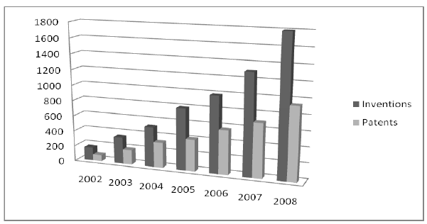 Figure 10: Number of patents and inventions in years 2002-2008 (Ouyang, 2009)