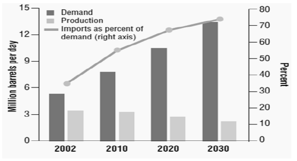 Figure 12: Production, consumption and imports of petroleum in China (Ban et al., 2005)